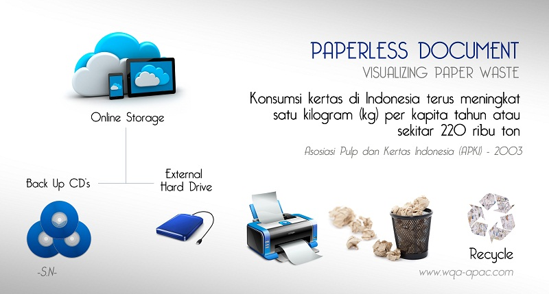 Paperless document